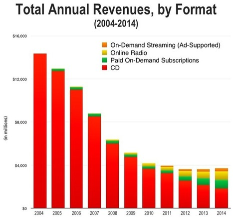 CD Money vs. Streaming Money, 2004-2014. | A Kind Of Music Story | Scoop.it