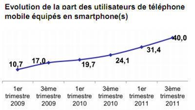 18,3 millions de Français consultent Internet depuis leur mobile - Journal du Net e-Business   E-Tourisme Mobile   Scoop.it