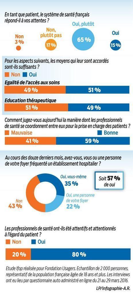 Sondage : pour les Français, notre système de santé est perfectible   Maladies chroniques et Education Thérapeutique   Scoop.it