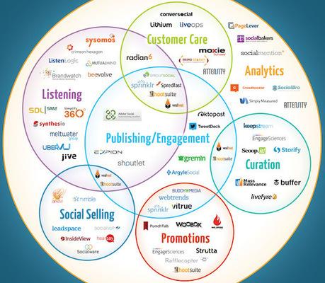 Un guide complet sur les Social Media Management Software | Technologie web | Scoop.it