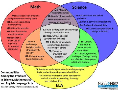 Commonalities: Math, Science, ELA | Ccss | Scoop.it