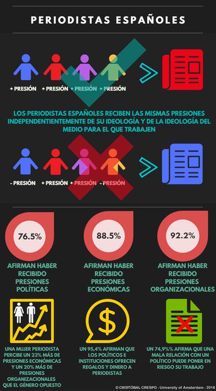 El 95% de los periodistas españoles afirma que los políticos les ofrecen dinero   Periodismo ético   Scoop.it