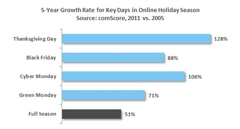 Looking Ahead to Key Online Spending Days for the 2012 Holiday Season | Social media and beyond | Scoop.it