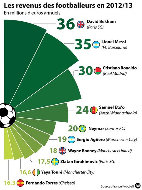 INFOGRAPHIE - Les 10 footballeurs les mieux payés - sport - DirectMatin.fr | Infographies - CAP2 - | Scoop.it