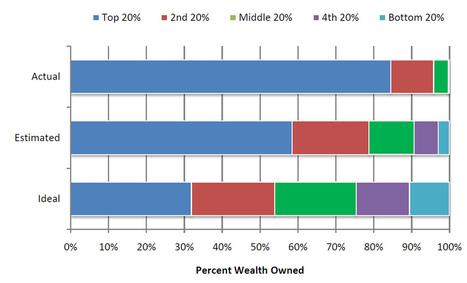 La répartition des richesses aux Etats-Unis ...   Inégalités économiques entre la France et les Etats-Unis   Scoop.it