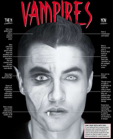 Vampires Then and Now (INFOGRAPHIC) | New World, New Society. | Scoop.it
