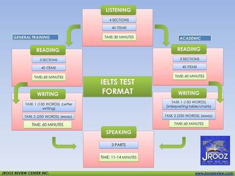 Top 10 Mistakes Every IELTS Test Taker Get; Never Neglect  #6 | Apps and Tips to teach IELTS | Scoop.it
