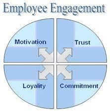 Employee Engagement | Executive Recruiting | Scoop.it