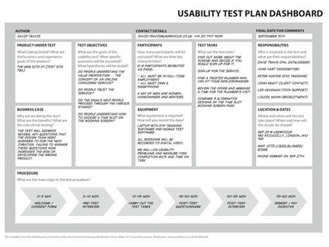 The 1-page usability test plan | UX Design : user experience and design thinking | Scoop.it