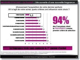 Premium Beauty News - La fragrance premier critère d'achat des Françaises | Beauty | Scoop.it