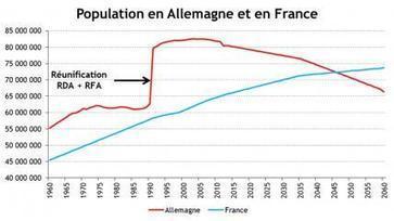 Le défi démographique de l'Allemagne - Les Échos | Politique | Scoop.it