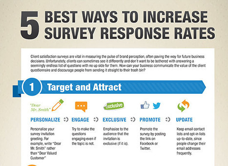 5 Best Ways to Increase Response Rates - Demandforce | Marketing Insights - Great Marketing Content from Around the Web | Scoop.it