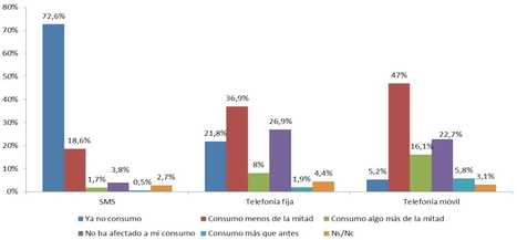 ¿Están Internet y las apps matando al teléfono fijo? Sí, según el panel de hogares de la CNMC | EcoLegendo | Scoop.it