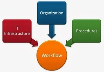 Advantage For Businessmen With Advanced Workflow Management Software Tool ~ Technology Info Sharepoint | Web Technology | Scoop.it