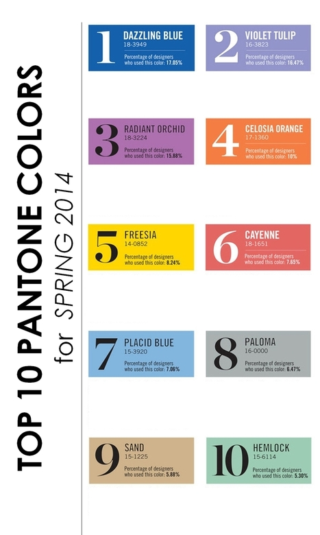 Top 10 Pantone Colors for Spring, 2014 | Content Creation, Curation, Management | Scoop.it