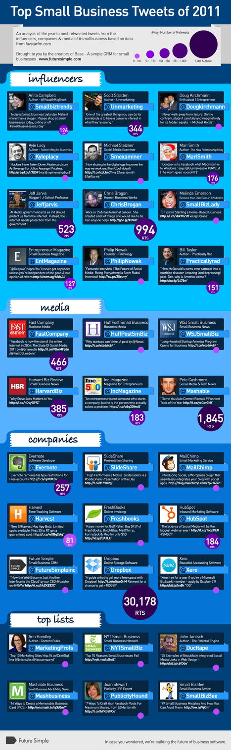 [INFOGRAPHIC] The Top Tweets In Small Business In 2011 | Twitter addicted | Scoop.it