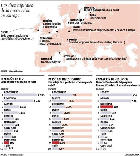 Barcelona, en el 'top ten' europeo en innovación   Educación y Museos   Scoop.it