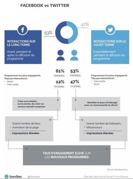 Etat des lieux de la Social TV et présentation du Market Insight | Seevibes | Big Media (En & Fr) | Scoop.it