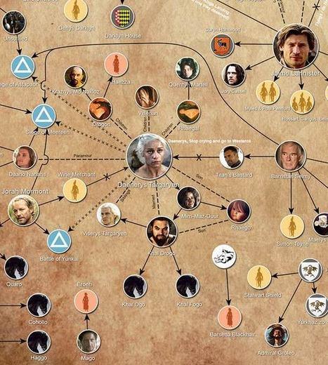 Qui a tué qui ? – Tous les meurtres de Game Of Thrones | Actus web | Scoop.it