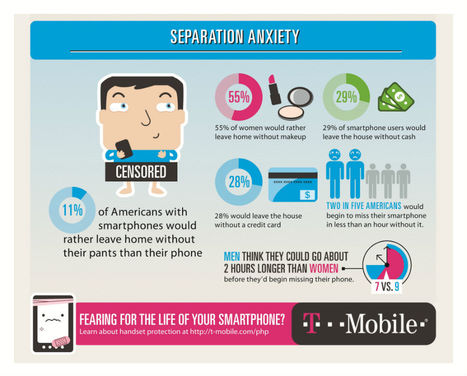 Are You Afraid of Mobile Phone Separation? [INFOGRAPHIC] | Infographics for English class | Scoop.it