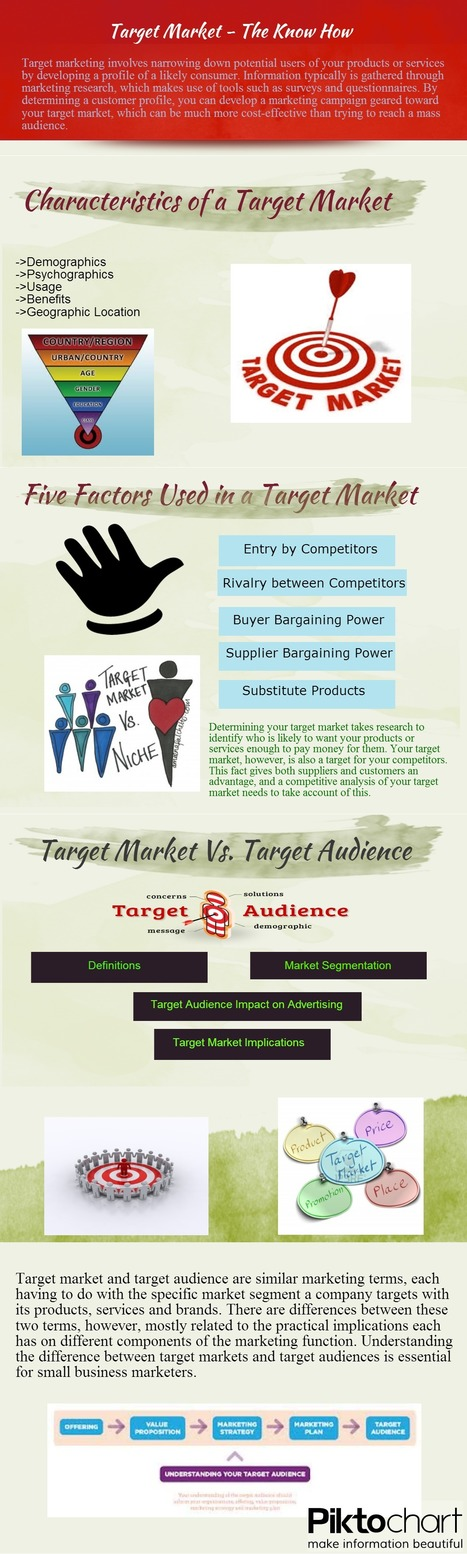 Target Market vs. Target Audience | Everything about App Marketing | Scoop.it