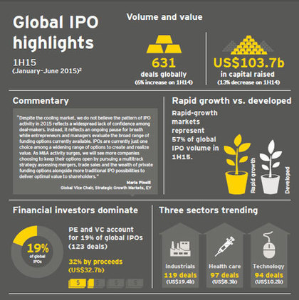 Global IPO patterns changing as activity moves to private markets and to Asia -- EY | Strategy and Competitive Intelligence by Bonnie Hohhof | Scoop.it
