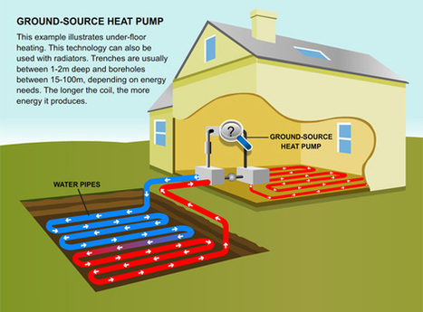 Ground Source Heat Pumps – A viable Option for using renewable energy | Global Energy Systems | Scoop.it