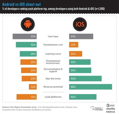 Developer Economics 2013 Survey: iOS vs Android shoot-out - Developer Economics | Floqr Mobile News | Scoop.it