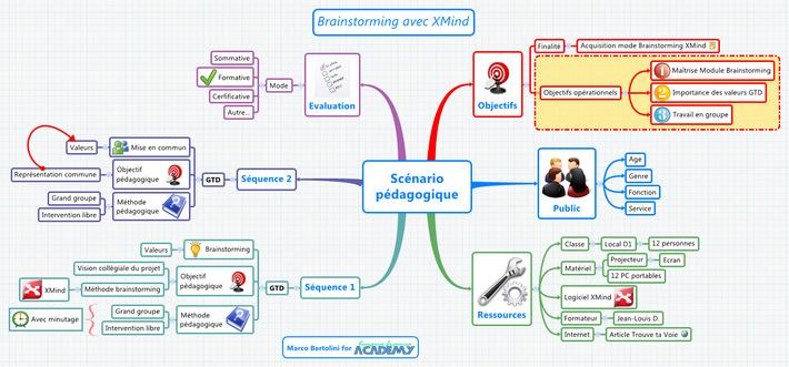 Mindmapping pour Formateurs : un scénario pédagogique avec XMind | MOOC Francophone | Scoop.it