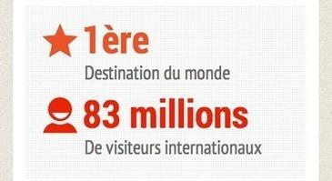 [Infographie] Chiffres clés du tourisme français en 2013 - Partie 1 : Culture   tourisme   Scoop.it