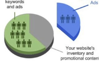 8 Changes to Google AdWords in 2012 You Shouldn't Miss | SEO , Social Media and Search Marketing | Scoop.it