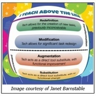 Using SAMR to Teach Above the Line - Getting Smart by Susan Oxnevad - 1:1 program, Apple, edchat, EdTech, SAMR, technology | Instructional TechnologyWASH | Scoop.it