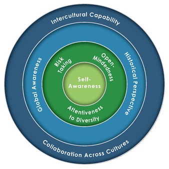 Global Competence Aptitude Assessment® - Global Competence Model™ | Year 2 Geography: Where is Asia? | Scoop.it