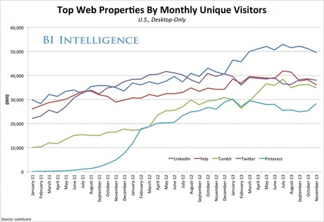 Pinterest Is Enjoying A Growth Spurt From U.S. Desktop Users | Pinterest | Scoop.it