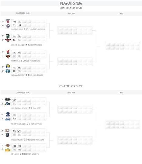 Boston ignora desfalque de Rondo, e Bulls desmoronam sem Rose na NBA | esportes | Scoop.it