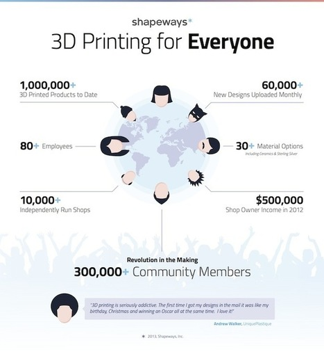 Shapeways Raises $30 Million To Bring High-Quality 3D Printing To Everyone - Forbes | 3D printing topics | Scoop.it