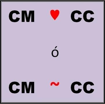 Community Manager y Content Curator: juntos pero no revueltos. | El Content Curator Semanal | Scoop.it