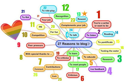 27 Reasons to Blog - Picasa Web Albums - Jonathan Vernon | Science, Technology and Society | Scoop.it