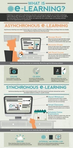 Synchronous and Asynchronous e-Learning Infographic | E-learning | Scoop.it