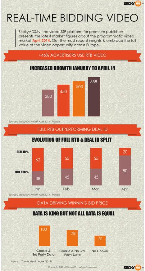 RTB Vidéo : 46% d'annonceurs de plus chez StickyAds depuis le début de l'année-%post_id% | La veille de Cybélo | Scoop.it
