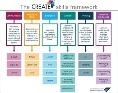 Studio Schools: Career-Focused Secondary Education | Technology to Teach | Scoop.it