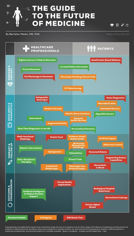 Infographic: 40 Key Trends Shaping The Future of Medicine | Health and Tech | Scoop.it
