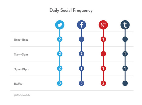How to Create and Schedule a Social Media Content Plan | GooglePlus Expertise | Scoop.it