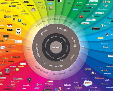 32 ressources réseaux sociaux et e-reputation | Votre branding en IRL | Scoop.it