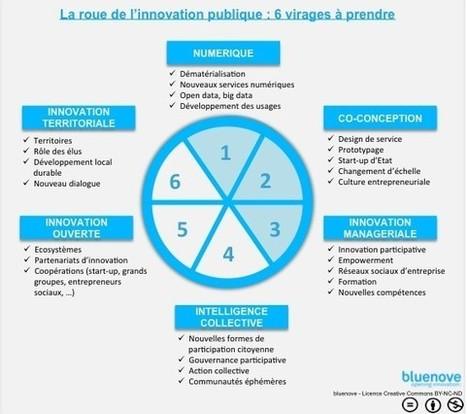 Du design thinking à l'innovation publique en communs | Gecko | Scoop.it