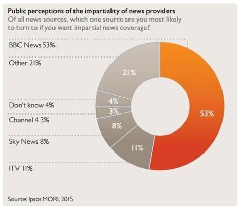 You'll miss it when it's gone: why public broadcasting is worth saving   Educommunication   Scoop.it