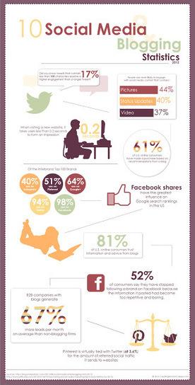 10 datos de las redes sociales que tal vez no sabías | Busquedas y Repositorios Semanticos Clinicos | Scoop.it