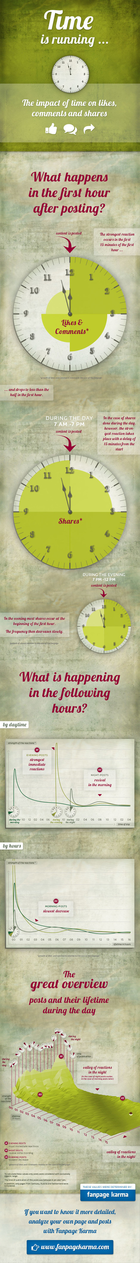 INFOGRAPHIC: Timing Is Everything for Facebook Posts | Surviving Social Chaos | Scoop.it