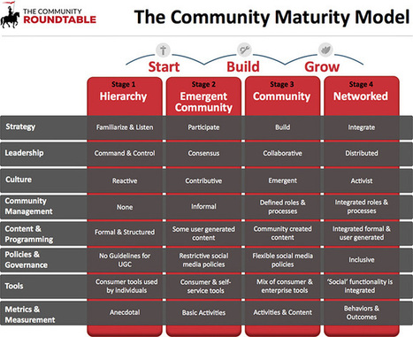 Community Maturity Model - The Community Roundtable | Content in Context | Scoop.it