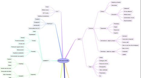 Ecrire pour le Web : Méthodologie sous la forme d'une carte heuristique | Time to Learn | Scoop.it